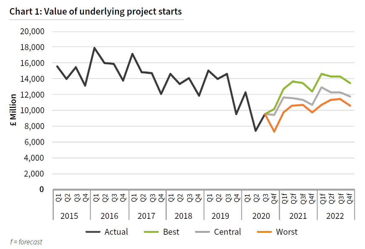 By 2022 the value of underlying construction project starts is forecast to be just 3% below 2019 levels. Graphic: Glenigan