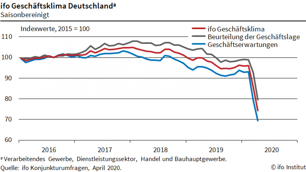 The Ifo German business climate index fell to its lowest ever level in April 2020. Graphic: Ifo Institute