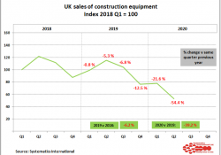 UK quarterly sales on an index basis from the construction equipment statistics exchange, using Q1 2018 as 100