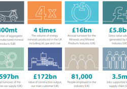 The UK mineral products sector at a glance. Source: MPA
